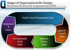 Business Re-Organization Chart Stock Image