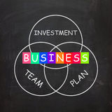 Business Requirements are Investments Plans and Stock Photography