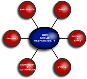 Business Responsibility Diagram. Diagram of the social business responsibility Royalty Free Stock Images