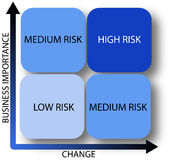 Business risk diagram - vector. A clear diagram which shows the level of risk by business change and importance. Vector file also available Royalty Free Stock Photography