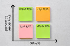 Business risk diagram. Diagram which shows the level of risk by business change and importance on block of coloured sticky notes royalty free stock photography