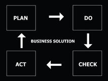 Business solution. A business solution concept image with the PDCA (Plan. Do. Check. Act) cycle Stock Photos