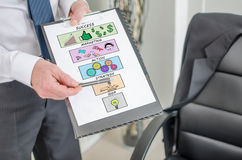 Business steps concept on a clipboard Stock Images