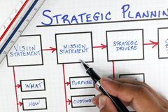 Business Strategic Planning Framework Diagram. Business/Corporate Strategic Planning Framework Diagram on a white grid paper background with ruler, hand and pen Royalty Free Stock Photo