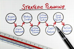 Business Strategic Planning Framework Diagram. Business/Corporate Strategic Planning Framework Diagram on a white grid paper background with ruler, hand and pen Royalty Free Stock Images