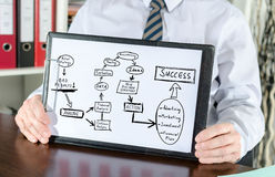 Business strategy improvement concept on a clipboard. Business strategy improvement concept shown by a businessman Royalty Free Stock Photography