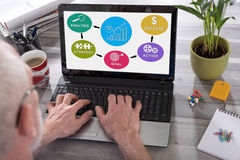 Business strategy improvement concept on a laptop screen. Business strategy improvement concept shown on a laptop used by a man Stock Photos