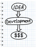 Business strategy plan. Drawn in a notepad Stock Images