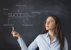 Business strategy planing Stock Image