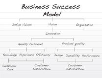 Business success model. Vector file available Royalty Free Stock Photos