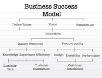 Business success model chart over a notepad paper. Royalty Free Stock Image