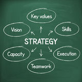 Business success strategy plan handwritten on chalkboard Stock Image