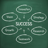 Business success strategy plan handwritten on chalkboard Royalty Free Stock Images