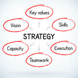 Business success strategy plan handwritten Stock Photography