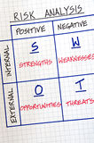 Business SWOT Analysis Stock Photography