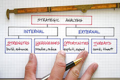 Business SWOT Analysis royalty free stock photography