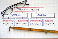 Business SWOT Analysis Royalty Free Stock Images
