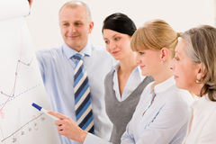 Business team standing in front of flip-chart Royalty Free Stock Photos