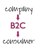 Business-to-consumer. Chart depicting B2C model - commerce transactions between company and a consumer vector illustration