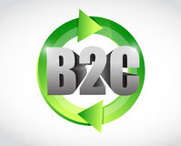 Business to customers cycle illustration design Royalty Free Stock Photos