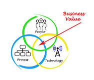 Business value stock illustration