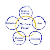 Business Value Royalty Free Stock Images