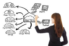 Business woman drawing a home cloud technology concept. Over white background stock image