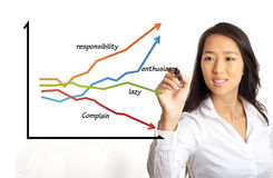 Business woman Drawing motivation chart Royalty Free Stock Photography