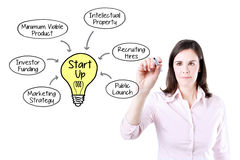 Business woman drawing a Startup business model concept. Royalty Free Stock Images
