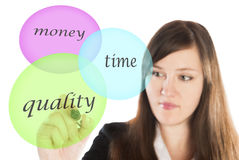 Business woman drawing time quality money concept Royalty Free Stock Images