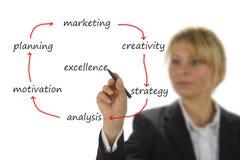 Business flowchart Stock Image