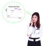 Business woman thinking about Product Life Cycle (PLC) Stock Image