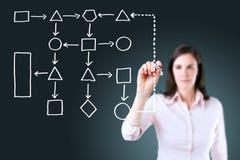 Business woman writing process flowchart diagram. Royalty Free Stock Image