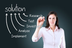Business woman writing solution finding method. Royalty Free Stock Photography