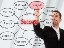 Businessman and the concept of success. Businessman and business plan the concept of success stock photo