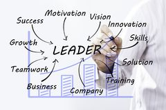 Businessman draw Leader word, Training Planning Learning Coaching Business Guide Instructor Leader concept. stock photography