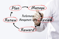 Businessman drawing Performance Management Cycle schema on scree Royalty Free Stock Photography
