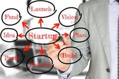 Businessman draws a startup flowchart business concept royalty free stock photos