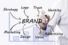 Businessman hand drawing Brand, Marketing Concept. stock photography