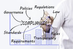 Businessman hand drawing compliance, Business Concept. stock photography