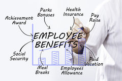 Businessman hand drawing employee benefits, Business Concept. Royalty Free Stock Photo
