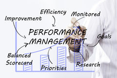 Businessman hand drawing Performance Management, concept Royalty Free Stock Photo