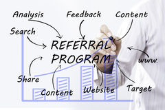 Businessman hand drawing REFERRAL PROGRAM, concept.  Royalty Free Stock Photography