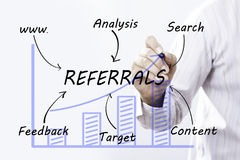Businessman hand drawing Referrals, concept Stock Images