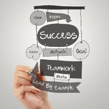 Businessman hand drawing SUCCESS business Royalty Free Stock Photos