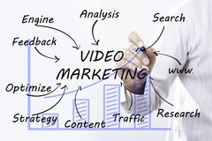 Businessman hand drawing Video marketing , concept stock image