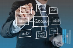 Businessman hand draws business success chart Royalty Free Stock Image
