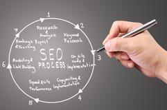 Businessman hand write SEO process. On white board Stock Photo