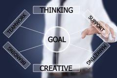 Businessman pushing plan to goal. Royalty Free Stock Image