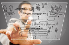 Businessman pushing web service diagram. Royalty Free Stock Photos